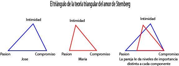 teoría triangular de Sternberg